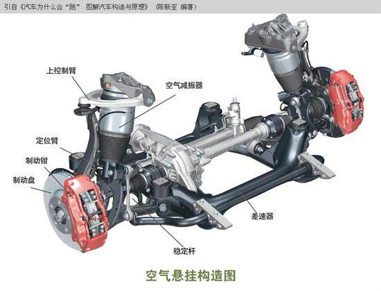 下图为新奥迪a6l选装空气悬架及普通悬架结构的解剖图,也可以很清楚的图片